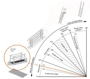 diagram demonstrating the preffered incline range for walkways, stairways, step-type ladders, and rung-type ladders