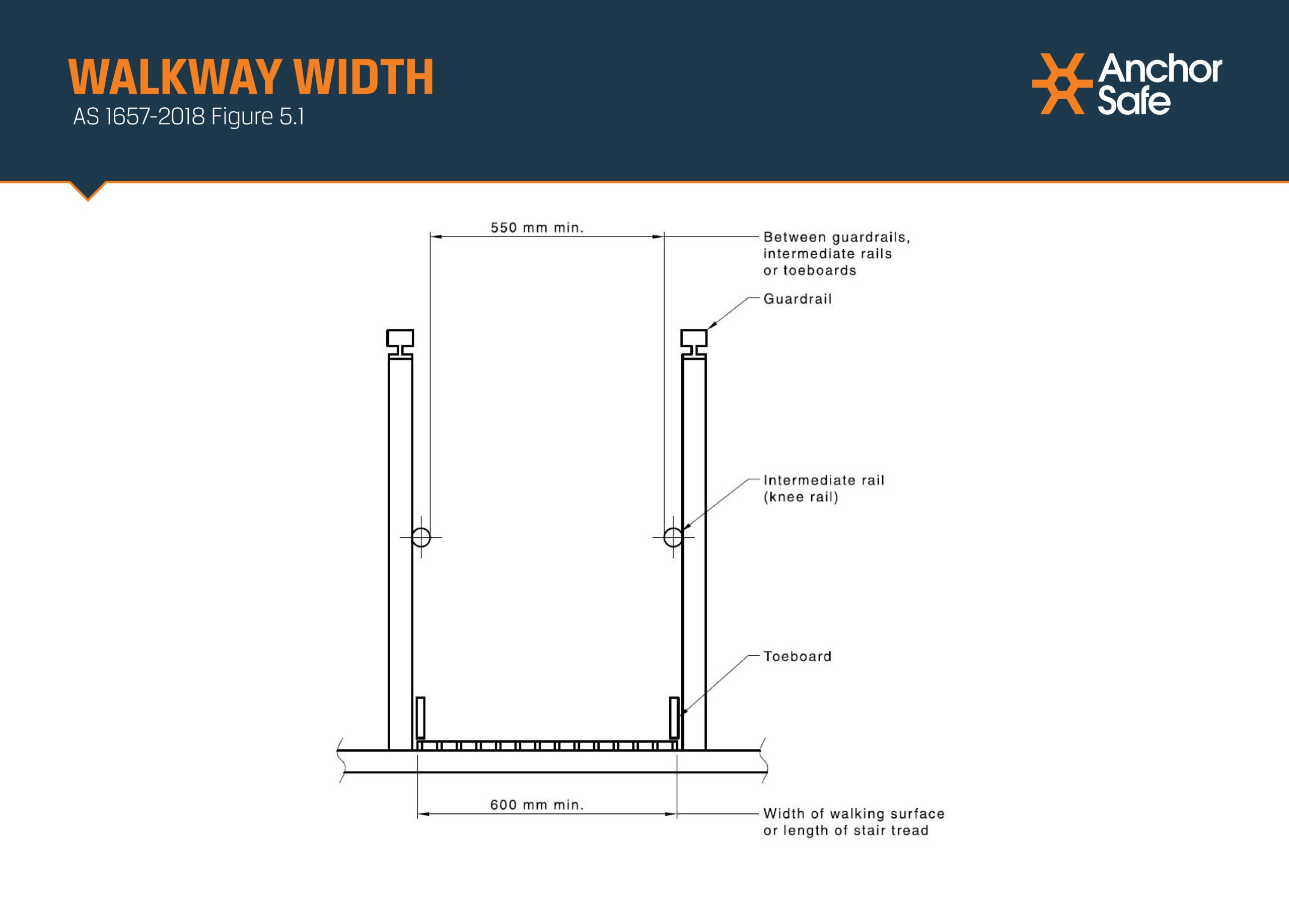 diagram depicting specified width and height for walkways and guardrails in order to be compliant with Australian regulations